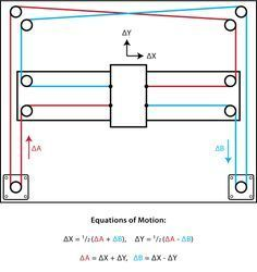 CoreXY | Cartesian Motion Platform