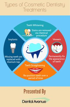 Cosmetic dentistry has been gaining popularity among the masses. There are different types of treatments available to have a beautiful smile. All the various #treatments are listed one by one in this Infographic.