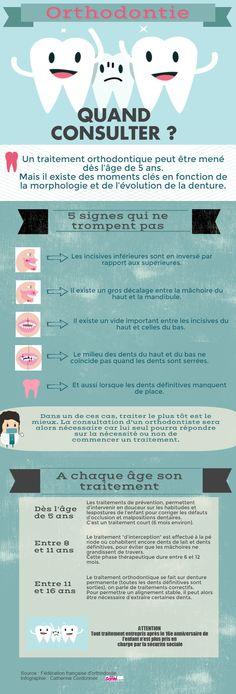 Orthodontie | Piktochart Infographic Editor                                                                                                                                                     Plus
