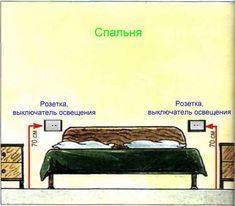 Картинки по запросу высота бра в спальне схема