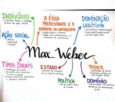 Mapa Mental de Filosofia : Max Weber Study Chemistry, Mental Map, Medicine Student, Study Organization, Study Techniques, Spanish Language Learning, Teaching Spanish, Knowledge And Wisdom, Study Hard