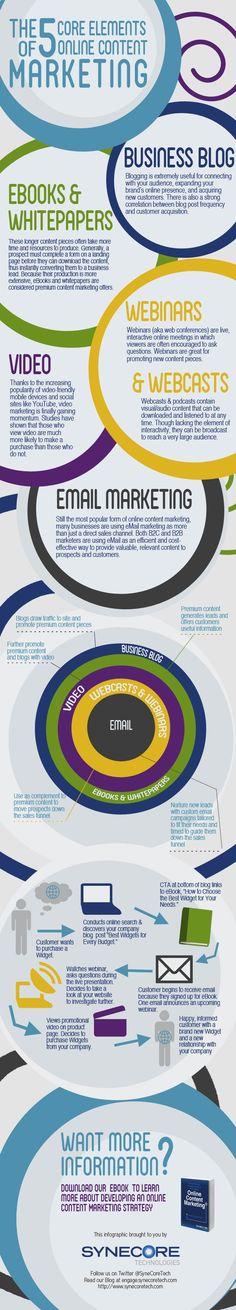 The 5 Core Elements of Online Content Marketing #socialmedia #content #marketing