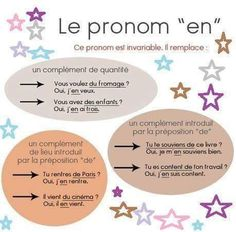 """Français: Le pronom """"en"""""""