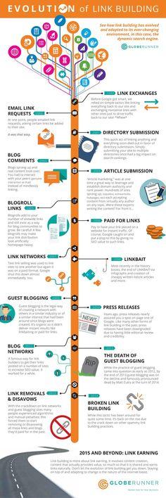 Evolution of Link Building [Infographic] - backlinks search engine optimization globe runner infographic Marketing Digital, E-mail Marketing, Internet Marketing, Content Marketing, Online Marketing, Business Marketing, Online Business, Affiliate Marketing, Bingo