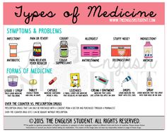 Different types of medicine #ESL #teaching #english www.theenglishstudent.com