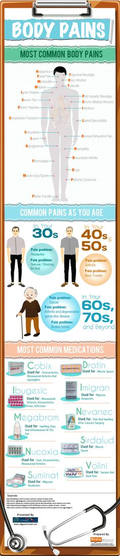 All Generic Med presensts a wonderful Infographic titled 'Most Common Body Pains and Their Medications [Infographic]' which shows the body as a pain machine and the common medications as solutions to these pains. Health And Wellness, Health Care, Common Medications, Massage Benefits, Medical Information, Massage Therapy, Health Problems, Hip Problems, Back Pain