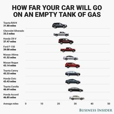 Here's how far the 10 bestselling cars and trucks can drive on an 'empty' gas tank  @bi_graphics . . . . . ... Here's how far the 10 bestselling cars and trucks can drive on an 'empty' gas tank  @bi_graphics . . . . .  #infographic  #cars  #trucks  #infographicvideos  #toyota  #chevy  #honda  #ford  #nissan  #auto  #tech  #fuel  #carsofinstagram  #chevrolet  https://instagram.com/p/BS64ezrFFW4 . . #amen #truth #biz #business #grind #office #mygrind #motivation #motivational #moneymaker…
