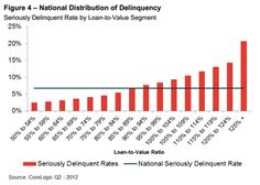 The distribution of US Negative Equity is still skewed in the wrong direction.