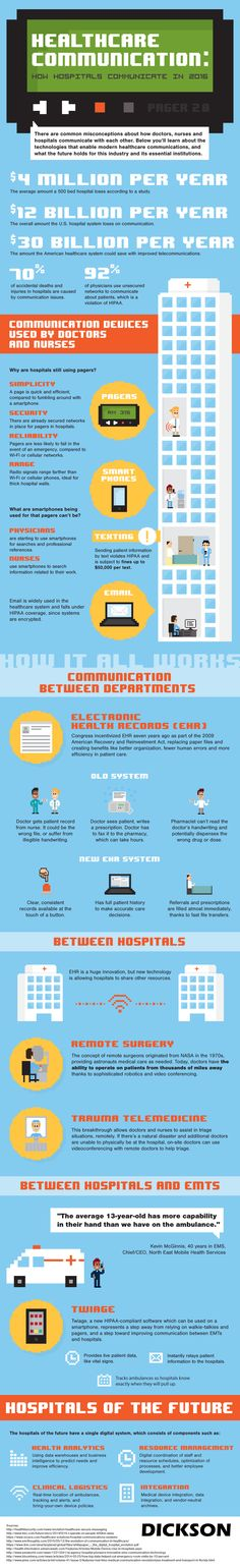 How Technology Is Impacting Hospital Communication in 2016 #Infographic #Health