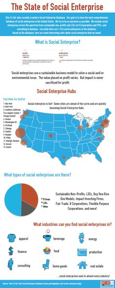 The State of Social Enterprise #infographic