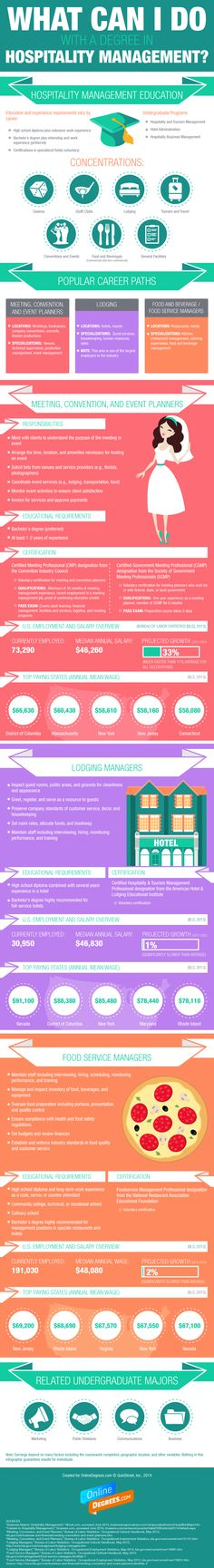 What you can I do with the career in hospitality management? Take a look, to know more: