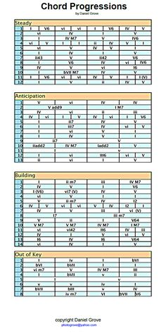 Piano piano chords cheat sheet : Major 9th Chords | !!GUITAR PICKS!! | Pinterest