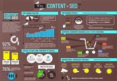 Content is king in SEO You'll hear that phrase over and over again when it comes to SEO success.