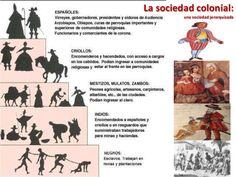 American War, American History, Conquistador, Alice In Wonderland, Chile, Preschool, Activities, Mayo, Facebook