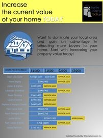 Increase The Current Value Of Your Home- Not every home improvement will have a great return on investment  (ROI). This list provides home owners with a general idea of which improvement will increase the value of their property. Average Cost for Repairs and Improvements Approximate Increase in property price 12 Starting Points To Improve Your Property Today