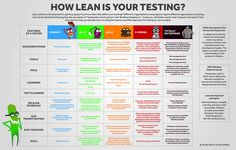https://flic.kr/p/dMZF6C   Infographic - How Lean Is Your Testing?   Lean software development is gaining support but how does that affect your testing? Different organisations and projects require different approaches to testing but we should all be following the lean principles of 'Seeing the whole picture' and 'Building Integrity in'. Could you 'eliminate waste' and 'empower the team'? Use this chart to help you decide if you're using the leanest possible approach to testing for your…