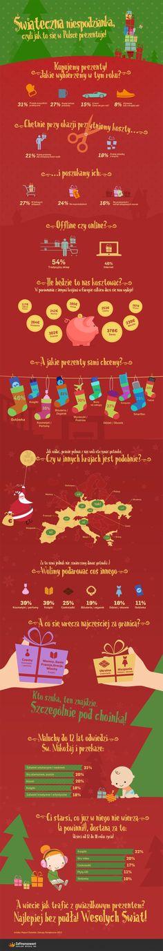 Wydatki Polaków na prezenty