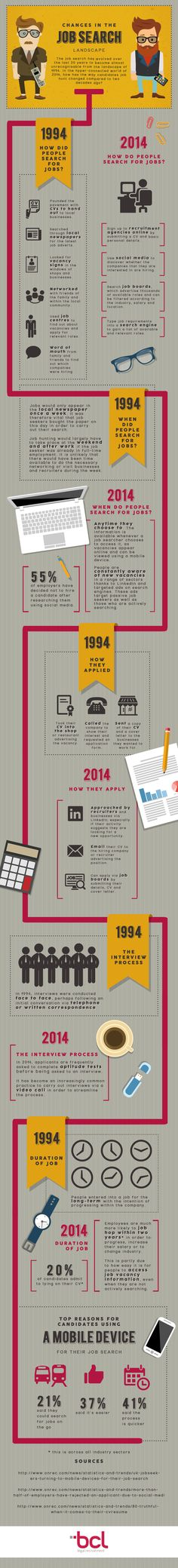 How has the job search changed since the 90's? This awesome job search infographic follows the job search of two job seekers from 1994 and 2014 to find out!