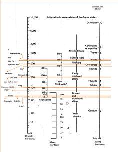 3m scotch brite pad grit chart - Google Search | Tools | Pinterest