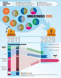 Umiejętności 2020