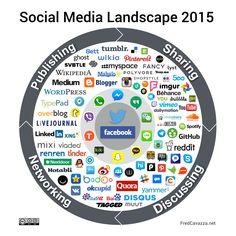 Fred Cavazza Social Media Landscape en 2014