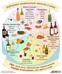 Как правильно подобрать закуску под вино   Кухня   АиФ Украина
