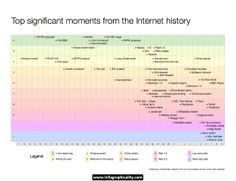 Internet History www.infographicality.com.jpg (1104×848)
