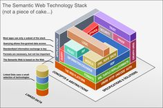 Semantic web technology stack.