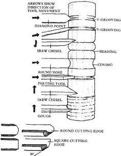 Chisels and Gouges - more details please visit http://ift.tt/1XTolnA