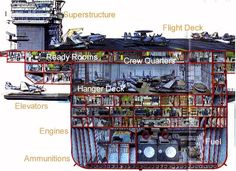 Modern US carrier cross-section, amidships. Us Navy Aircraft, Navy Aircraft Carrier, Military Aircraft, Military Drawings, Naval History, Navy Military, United States Navy, Navy Ships, Military Weapons