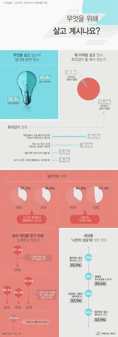 우리나라 성인남녀, 삶의 이유 '행복‧가족 때문!' [인포그래픽] #Happy / #Infographic ⓒ 비주얼다이브 무단 복사·전재·재배포 금지