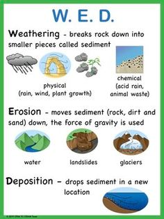 Weathering, Erosion, and Deposition Posters, and Activities Fourth Grade Science, Elementary Science, Science Classroom, Science Fair, Science Lessons, Teaching Science, Science For Kids, Science Projects, Earth Science Activities