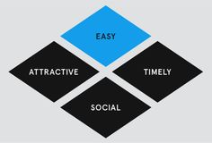 On Social Marketing and Social Change: Behavioral Economics Más Behavioral Economics, Social Well Being, Energy Conservation, Economic Development, Social Change, Social Marketing, Time Management, Van, Business