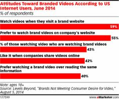 Marketers Need to Figure Out What Branded Video Viewers Want Consumers prefer informative or entertaining videos