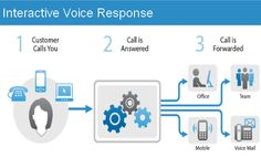 Online Tour for Interactive Voice Response