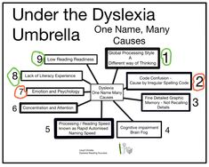 What is Dyslexia, one name so many causes The global/analogical processing style or learning and thinking style. Code confusion or incomplete understanding of phonics and irregular phonics (the str… Visual Memory, First Names, Phonics, Confused, Spelling, Literacy, Psychology, Literature, Psicologia
