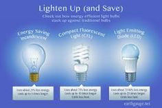 Best Energy Efficient Light Bulbs 2017 Httpjohncow in measurements 2700 X 1800 Best Energy Saving Light Bulbs For Home - LEDs headlight may be a much What Is Energy, Good Energy, Energy Star, Save Energy, Compact Fluorescent Bulbs, Energy Efficiency, Light Bulb, Ideas