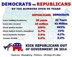 Democrats vs. republicans by the numbers over 50 years..seen enough? Kick GOP out of government in 2014..#VoteBlue