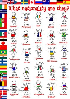 What nationality are they? - poster - English ESL Worksheets for distance learning and physical classrooms English Time, Kids English, Learn English Words, English Lessons, French Lessons, Spanish Lessons, English Grammar Worksheets, English Vocabulary Words, English Writing