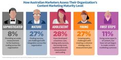 With Maturity Comes Results for Australian Content Marketers [New Research]