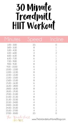 30 minutes HIIT (high intensity interval training) treadmill workout for your at. - 30 minutes HIIT (high intensity interval training) treadmill workout for your at home gym workout Fitness Workouts, Fitness Motivation, Fun Workouts, At Home Workouts, Walking Workouts, Gym Workouts To Lose Weight, Spin Bike Workouts, Fitness Humor, Gym Fitness