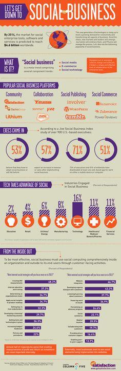 Social business trends   Infographic - Nederland Werkt Online