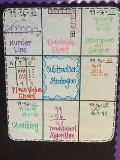 Double digit subtraction strategies anchor chart  Check out my unit on teachers pay teachers for double digit addition and subtraction strategies!   https://www.teacherspayteachers.com/Product/Fall-Double-Digit-Addition-No-Regrouping-2542051