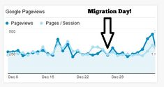 6 Lessons Learned From Migrating Our Blog from Blogger to WordPress