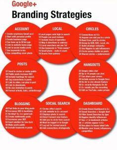 SocialChamps - Google+ - Google Plus Cheat sheet. #socialmediamarketing …