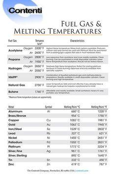 Fuel Gas & Melting Temperatures - Different fuel gasses (acetylene, propane… Welding Jobs, Arc Welding, Metal Welding, Welding Flux, Welding Helmet, Welding Ideas, Forging Metal, Welding Art, Melting Temperature