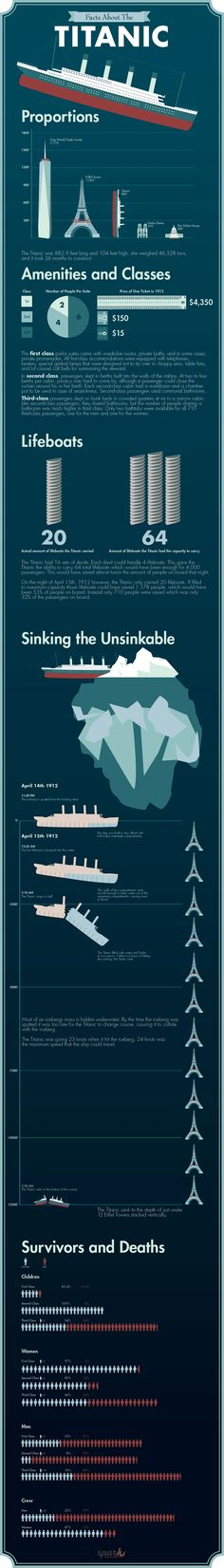 Titanic Facts About the Unsinkable Titanic (Infographic)
