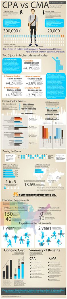 CPA vs CMA Infographic by The Constant Analyst - CPA Exam Club www.cpaexamclub.com  #cpaexam #cpa #cma