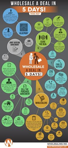 Continue days 1 & 2 (locating and locking up buyers and wholesalers) until you have a Purchase Agreement locked up, then move forward. Laser Focused Hustle. Bam!