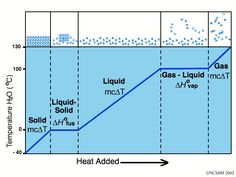 Heating Curve | STEM - Physical Science | Pinterest | Curves